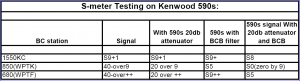 S meter comparisons on the TS-590s using the W4KAZ BCB filter and built in attenuator