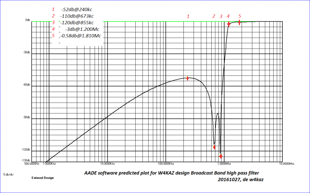 AADE predicted performance plot of the w4kaz BCB filter from DC to 10Mc. Note the nulls on 680 and 850.