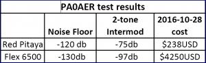 PA0AER published test data.